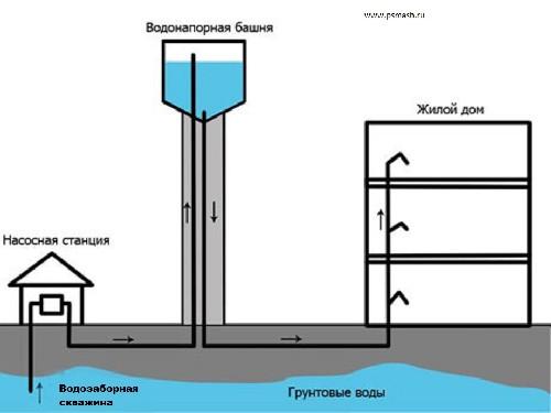proektirovanie-vodonapornih-bashen